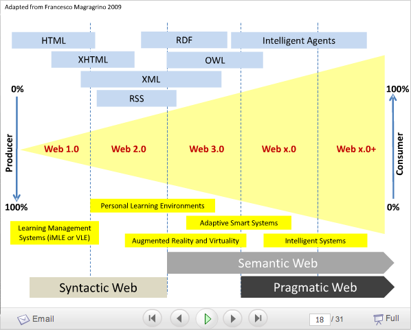 Web 3.0- The way forward?.png